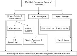 Ijm Organization Chart Sage Business Cases Managing Change At Muhibbah