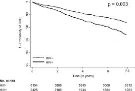 The Risk Of Incident Coronary Heart Disease Among Veterans