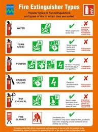 Fire Extinguisher Types Techno Marine Marine Safety Electronics
