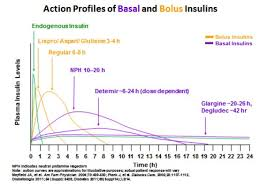 Insulin Time Action Chart Module 5 Understanding Insulin Therapy