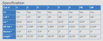 9 10 Handicap Chart How To Enter Score On Scorecard