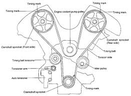 2003 2 4 sonota timing belt diagram fixya the replacement procedure is nearly the same at the start removing accy drive belts pullys support engine remove front engine mount remove t b covers