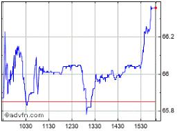 Loblaw Companies Stock Chart L
