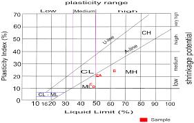 Casagrande Chart Plasticity Chart Of The Soil Samples After Casagrande 1948
