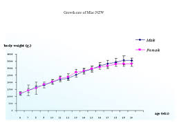 Rabbit Growth Rate Chart Mlac Nzw