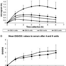 A Etg And Ets Average Concentration Time Profiles In