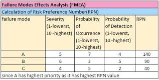 Failure Mode Failure Mode And Effect Analysis Fmea Definition Operations