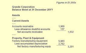 How Accounts And Account Properties Form Accounting Systems