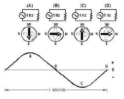 alternating current examples. what is the effect of current flow through coil in a d\u0027arsonval meter movement? q9. are three functions hairsprings alternating examples _