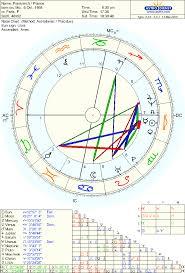 Natal Chart Of France Paris Terrorist Attacks Astrochologist