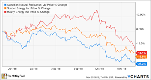 3 Oversold Energy Stocks That Pay Dividends The Motley