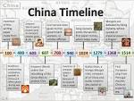 China Yuan Dynasty Timeline