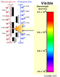Visual Spectrum Chart The Electromagnetic Spectrum Natural Resources Canada
