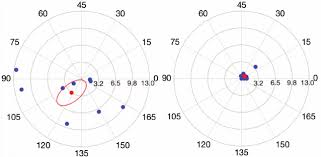 Astigmatism Chart Chart Of Mean Cartesian X And Y Coordinates For Pre