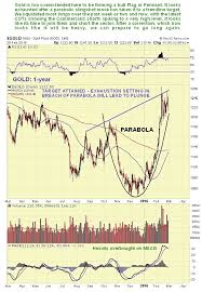 silver spot chart 1 year silver price breaks lower gold and pm stocks set to plunge