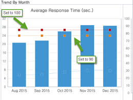 Sla Monthly Report Thresholds On The Chart Dynatrace Answers