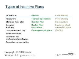 Incentive Plan Template