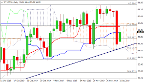 Crude Oil Price Today Live Chart Crude Oil Price And Forecast Wti Rises After Fridays Heavy