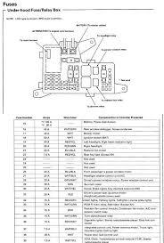 fuse box diagram for under hood on 1993 accord ex honda tech 2005 honda accord ex radio fuse at 2005 Honda Accord Ex Fuse Box