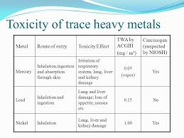 HEAVY METALS (IAQ). - ppt video online download