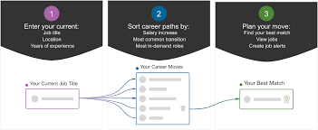 Find Your Career Career Paths Find The Next Step In Your Tech Career Dice Com