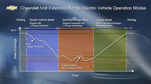 does the engine recharge the battery archive gm volt chevy does the engine recharge the battery archive gm volt chevy volt forum