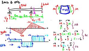 Bmd & sfd by nptel / m. Bmd Sfd For An Ss Beam Pt Load En1049 Structural Mech