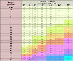 Image Result For Length Of Wire And Amps At 12 Volt Chart
