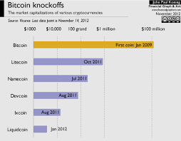 Cryptocurrency Price Comparison Chart Moneyness Bitcoin Alt Chains And Fiat Money