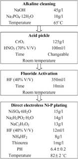 Zinc Nickel Plating Process Flow Chart The Technical Flow Chart Of Electroless Ni P Plating On The