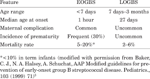 b streptococcal infection and late