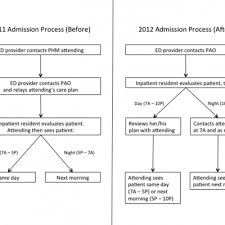 Improving Admission Process Efficiency Journal Of Hospital