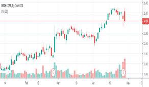 Imax Stock Price And Chart Nyse Imax Tradingview India