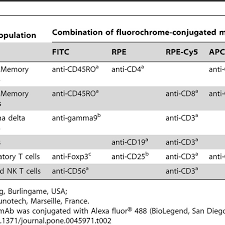 List Of The Combination Of Fluorochrome Conjugated Anti
