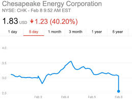 Chesapeake Energy Stock Quote