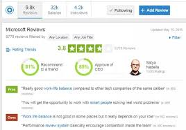 Microsoft Performance Reviews Should I Work At Amazon As A Marketer Or At Microsoft Quora