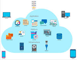 Architectural Design Challenges In Cloud Computing Cloud Computing Architecture
