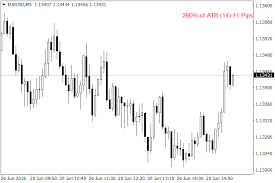 Atr Value Indicator Mt4 Indicators