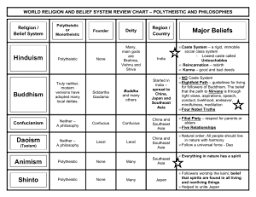 World Religions Chart Worksheet Answers World Religions Comparative Chart