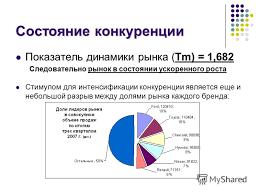 Презентация на тему КУРСОВАЯ РАБОТА Разработка стратегии  5 5 Состояние конкуренции