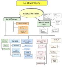 Daycare Organizational Chart 21 Specific Daycare Organization Chart