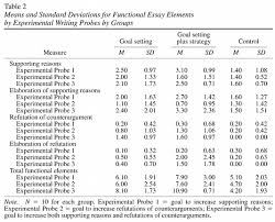 effects of goal setting and strategy use on the writing means and standard deviations for functional essay elements by experimental writing probes by