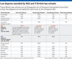 more students can earn first class honours from nus law education first class honours in the range of 12 per cent to 24 per cent and second class upper division honours degree in the range of 67 per cent to 82 per