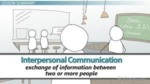 Interpersonal Communication Definition Characteristics Types