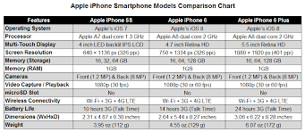 Apple Unveils New Iphone 6 And Iphone 6 Plus Ajs Tech Talk