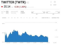 Twitter Stock Quote