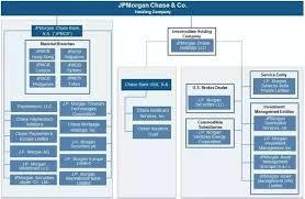 Jp Morgan Chase Organizational Chart Is It Possible To Have Too Many Corporations Quora