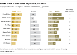 Good Candidate Voters Skeptical That 2016 Candidates Would Make Good Presidents