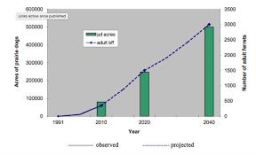 Black Footed Ferret Population Chart Related Keywords