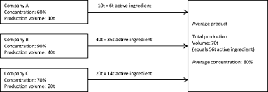 New And Updated Life Cycle Inventories For Surfactants Used